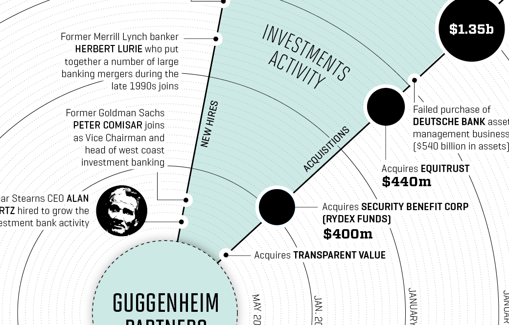 THE GUGGENHEIM PARTNERS