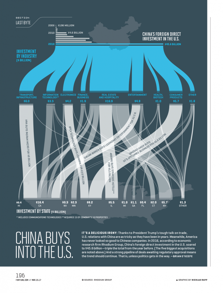Graphic shows Chinese investments in the U.S.