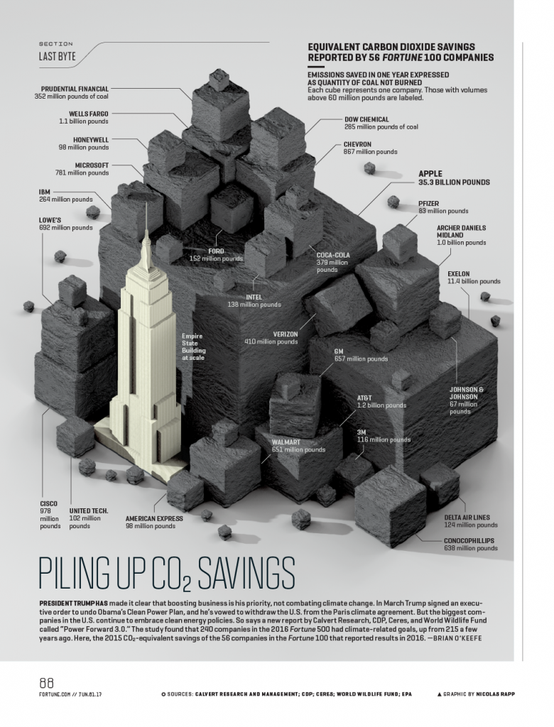 Infographic shows carbon dioxide savings by Fortune 100 companies