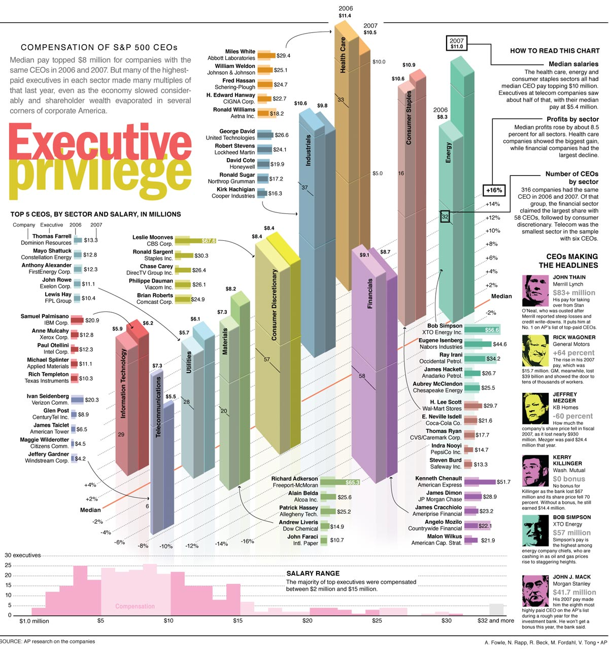 Executive Compensation: Executive Compensation Design