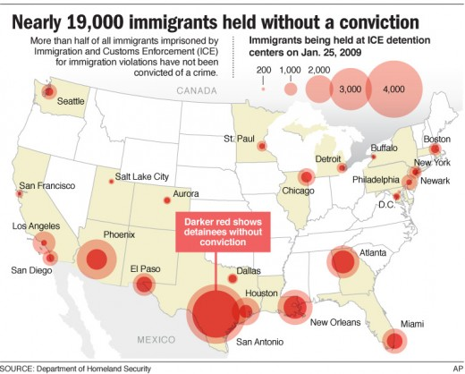 Immigrant detainees population