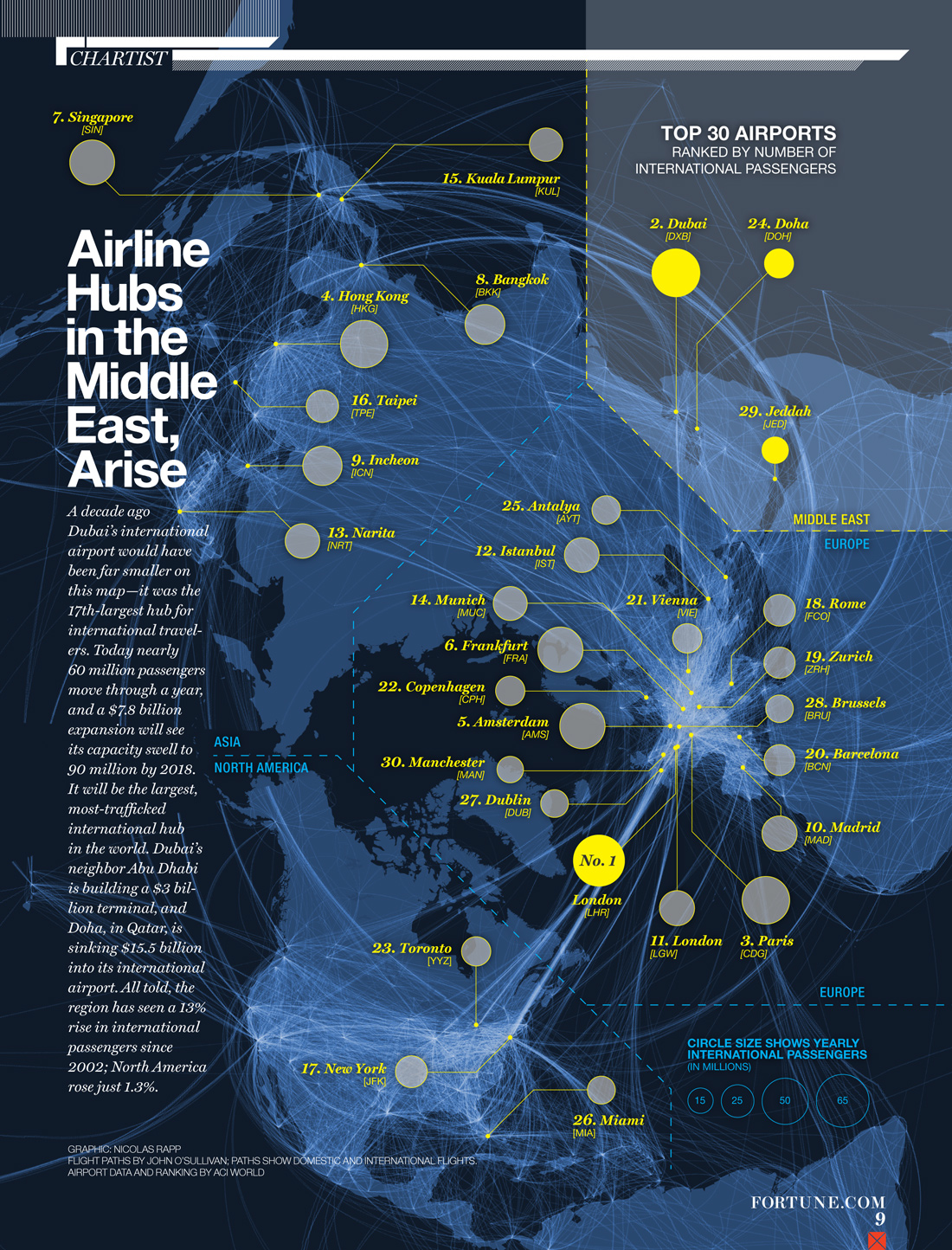 the shifting geography of airline hubs