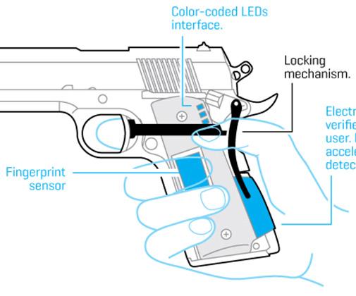 Smart Gun Diagram Auto Electrical Wiring Diagram