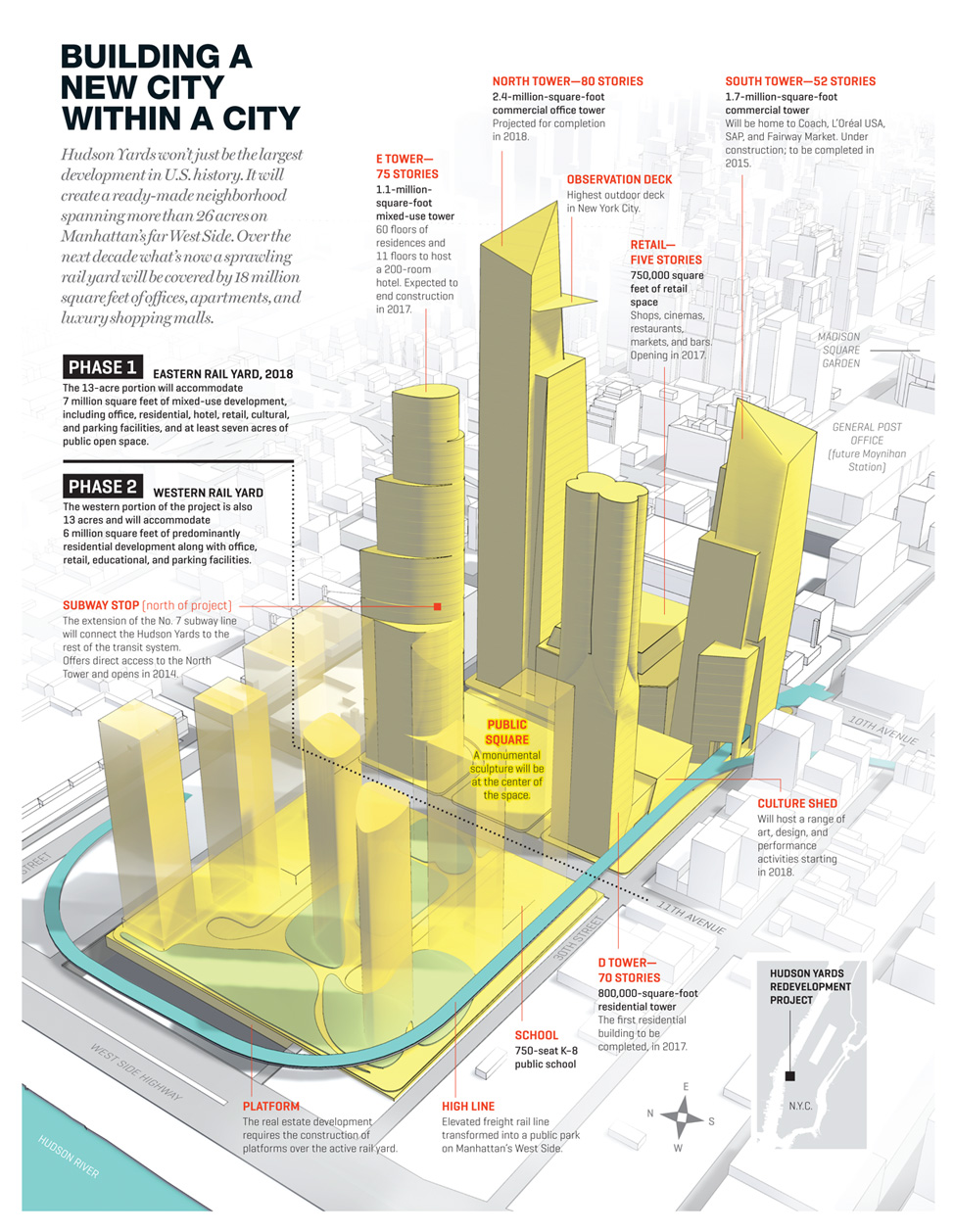Infographic The New York City Hudson Yards Project